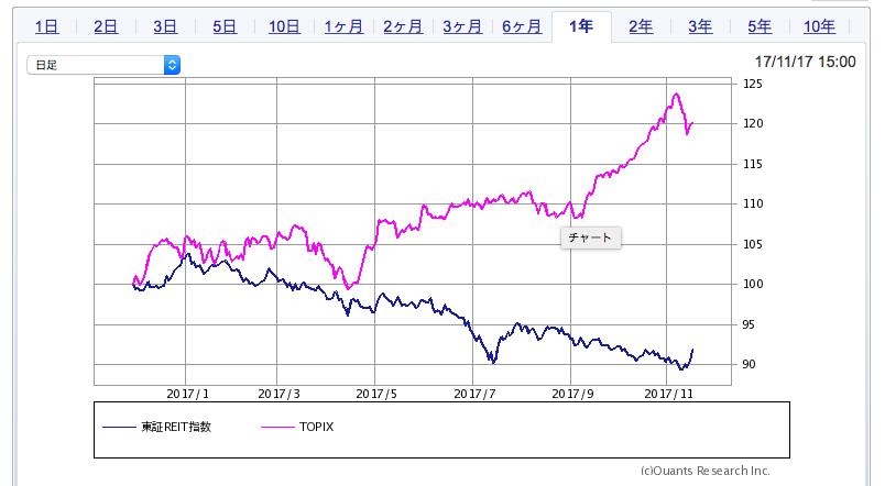 東証リート指数とトピックスの比較