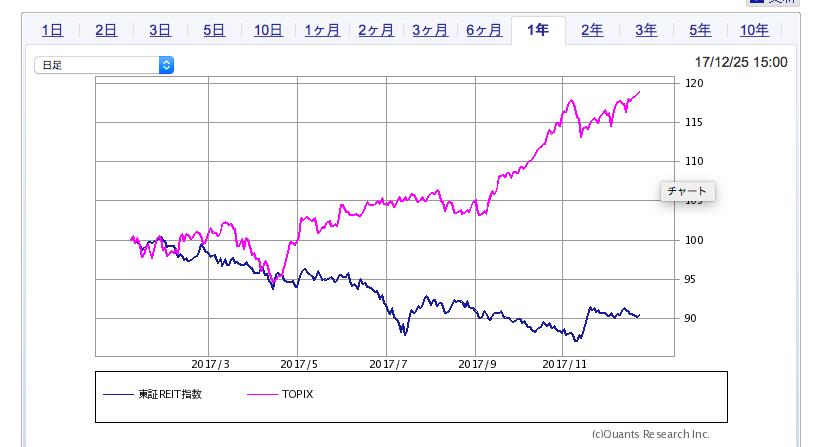リートと株価(トピックス)の比較チャート