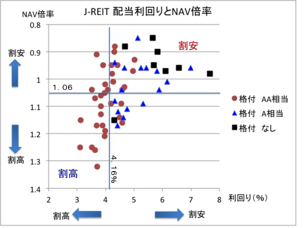 j-reit(リート)の利回りNAV倍率相関グラフ