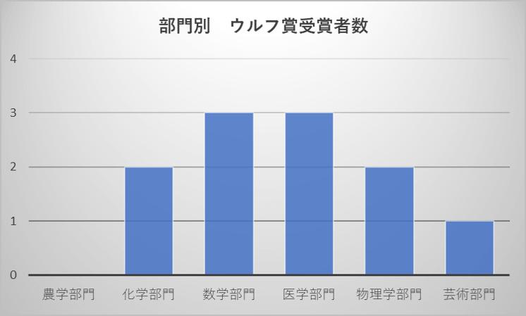 部門別 ウルフ賞受賞者数