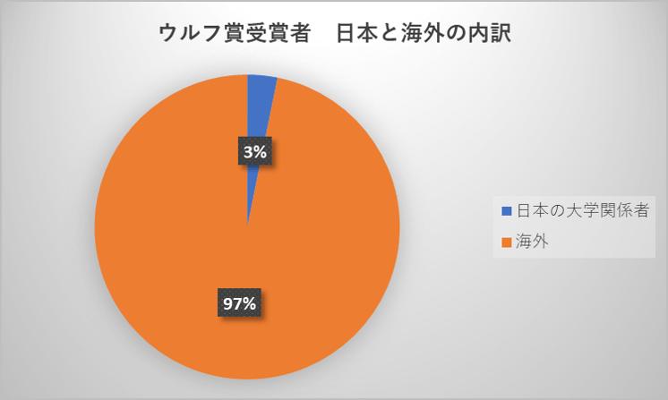 ウルフ賞受賞者 日本と海外の内訳