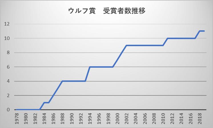 ウルフ賞 受賞者数推移