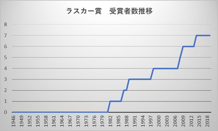 ラスカー賞 受賞者数推移
