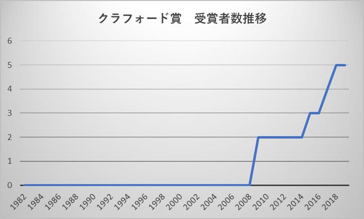 クラフォード賞 受賞者数推移