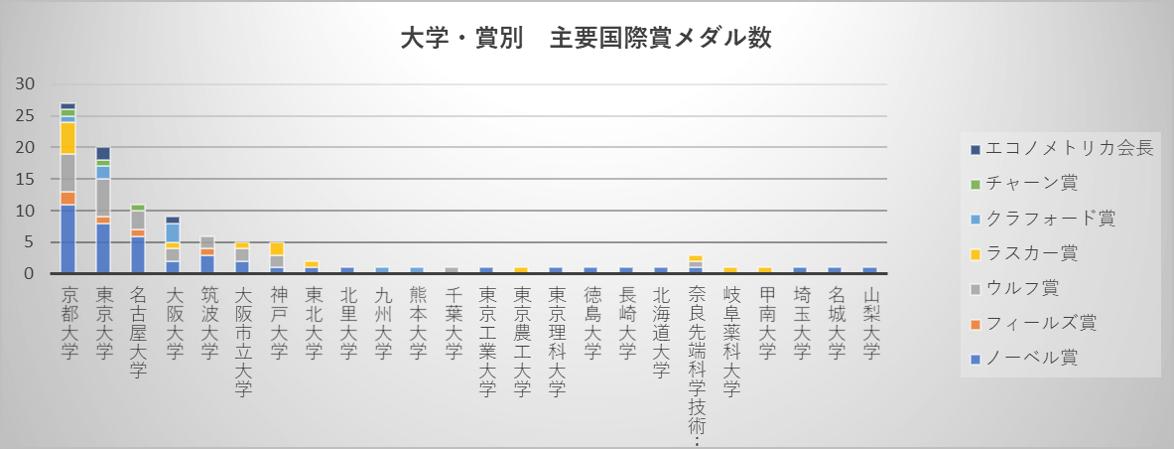 大学・賞別 主要国際賞メダル数