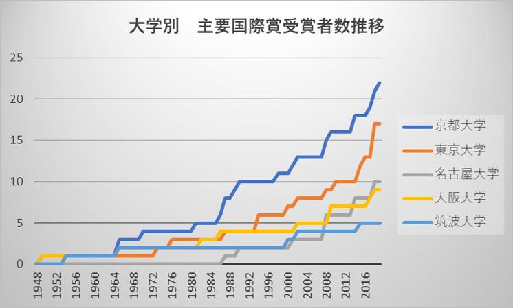 大学別 主要国際賞受賞者数推移