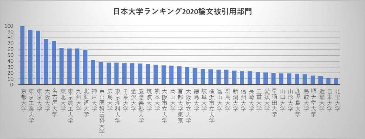 日本大学ランキング2020論文被引用部門