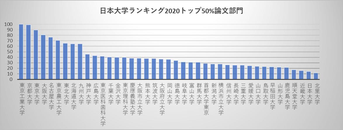 日本大学ランキング2020トップ50%論文部門