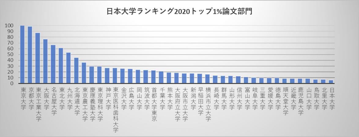 日本大学ランキング2020トップ1%論文部門