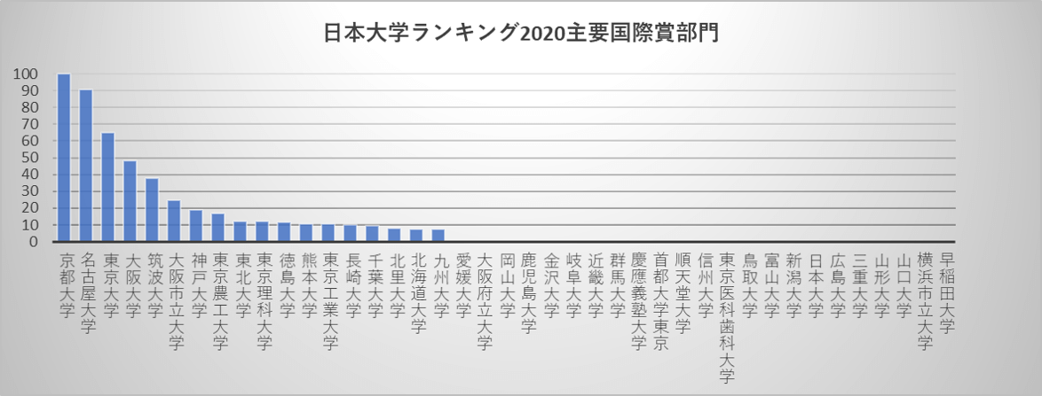 日本大学ランキング2020主要国際賞部門