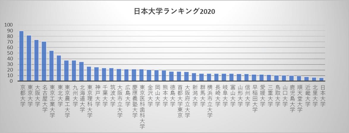 ランキング 2020 の 大学 日本
