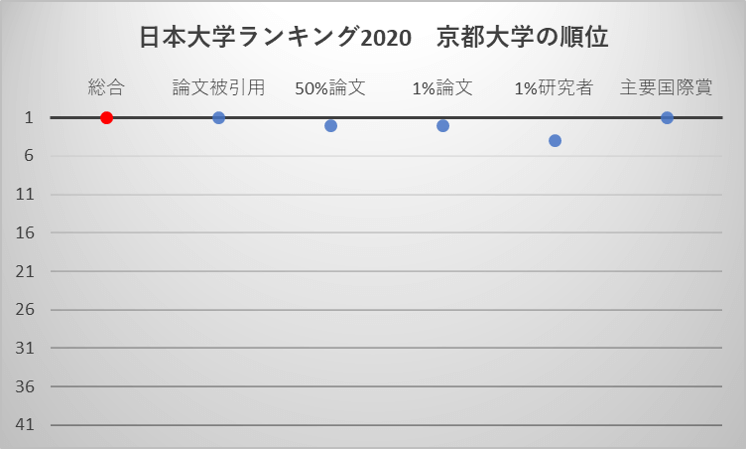 日本大学ランキング2020 京都大学の順位