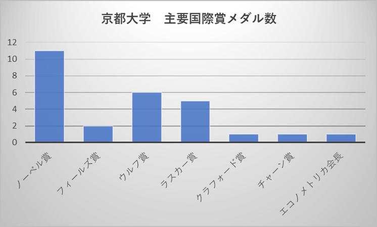 京都大学 主要国際賞メダル数