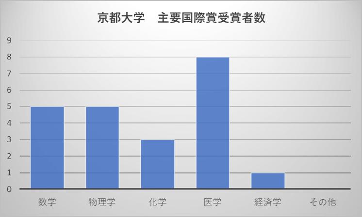 京都大学 主要国際賞受賞者数