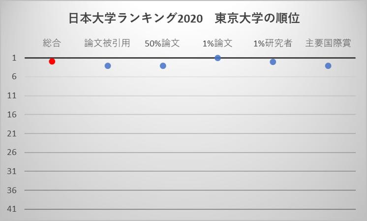 日本大学ランキング2020 東京大学の順位