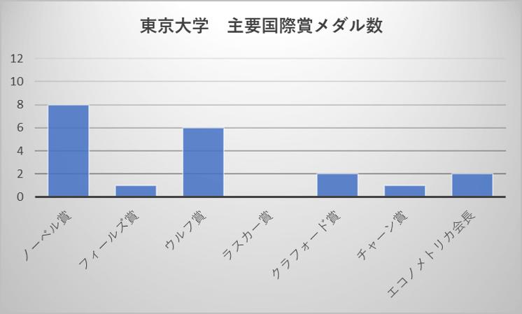 東京大学 主要国際賞メダル数
