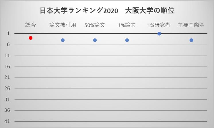 日本大学ランキング2020 大阪大学の順位