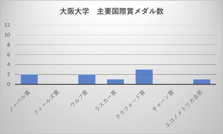 大阪大学 主要国際賞メダル数