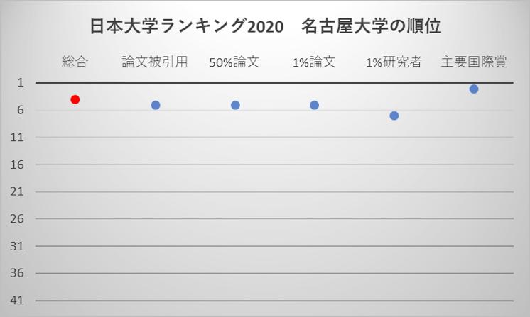 日本大学ランキング2020 名古屋大学の順位