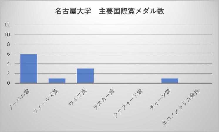名古屋大学 主要国際賞メダル数