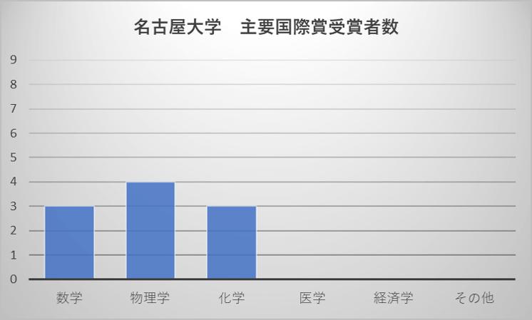 名古屋大学 主要国際賞受賞者数