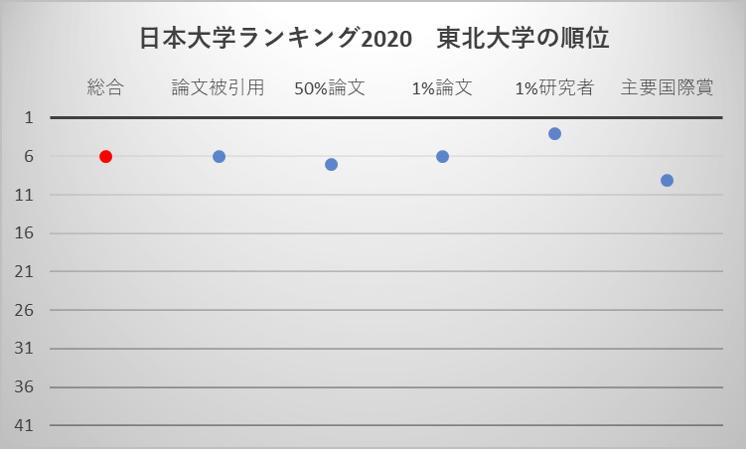 日本大学ランキング2020 東北大学の順位