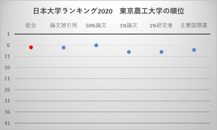 日本大学ランキング2020 東京農工大学の順位