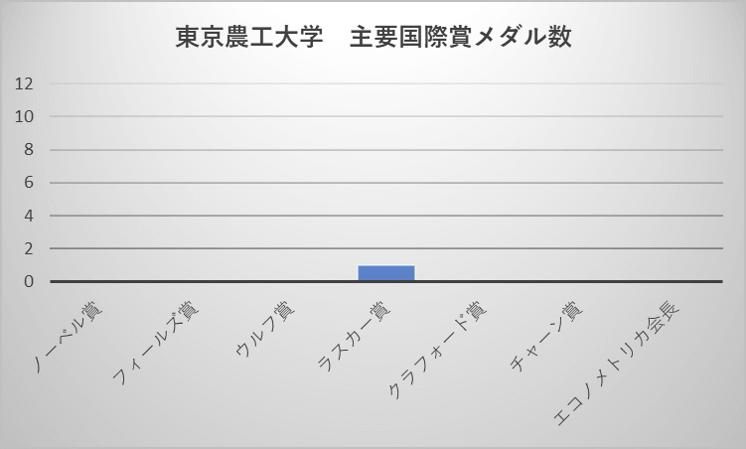 東京農工大学 主要国際賞メダル数