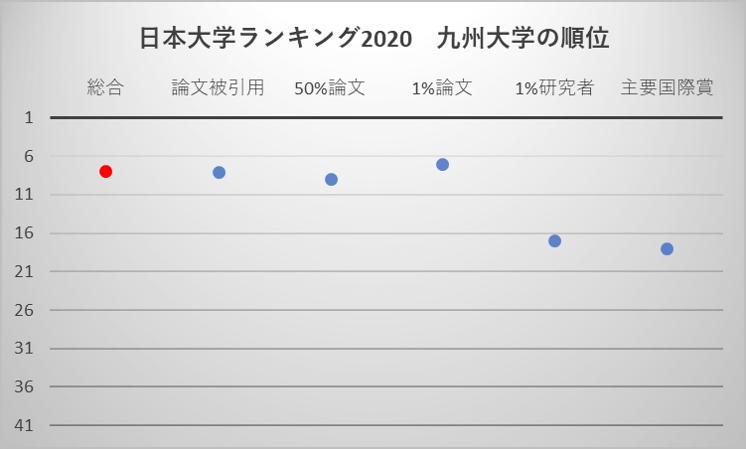 日本大学ランキング2020 九州大学の順位