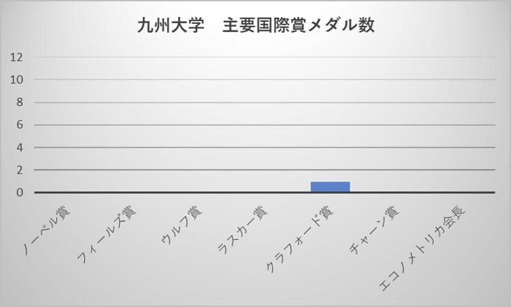 九州大学 主要国際賞メダル数