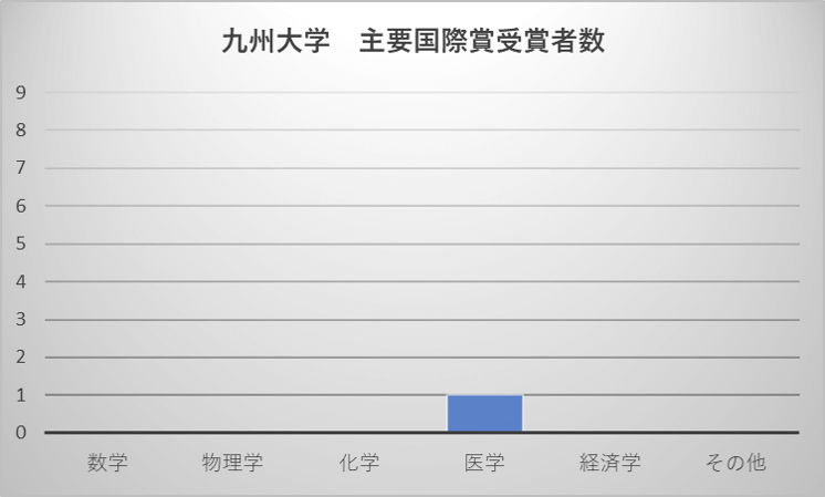 九州大学 主要国際賞受賞者数