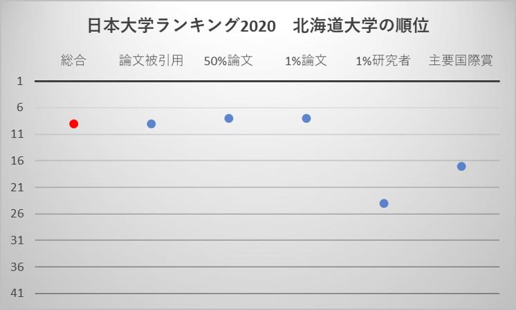 日本大学ランキング2020 北海道大学の順位