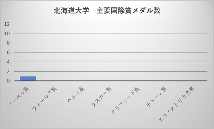 北海道大学 主要国際賞メダル数