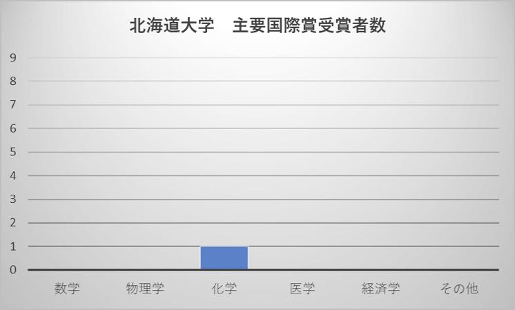 北海道大学 主要国際賞受賞者数