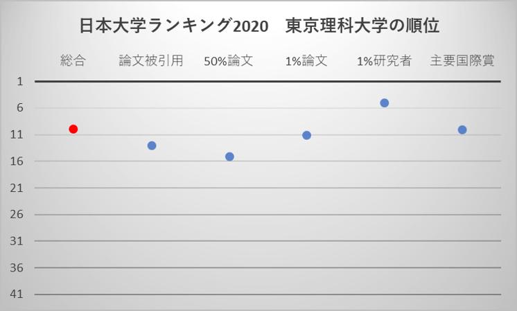 日本大学ランキング2020 東京理科大学の順位