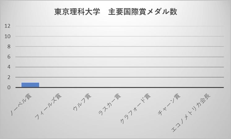 東京理科大学 主要国際賞メダル数