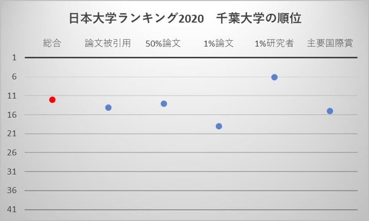 日本大学ランキング2020 千葉大学の順位