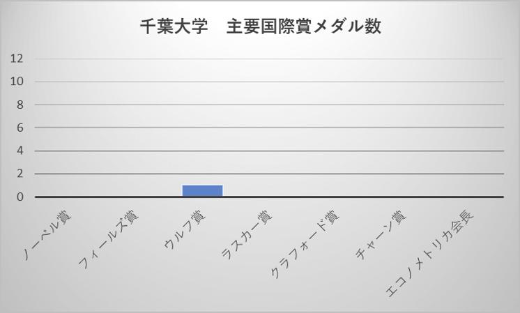 千葉大学 主要国際賞メダル数