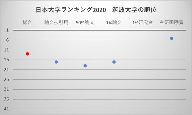 日本大学ランキング2020 筑波大学の順位