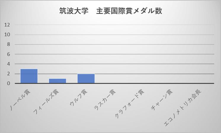 筑波大学 主要国際賞メダル数