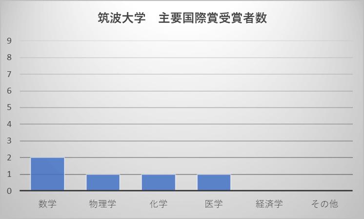 筑波大学 主要国際賞受賞者数