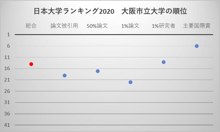 日本大学ランキング2020 大阪市立大学の順位