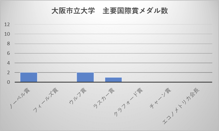 大阪市立大学 主要国際賞メダル数