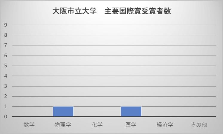 大阪市立大学 主要国際賞受賞者数
