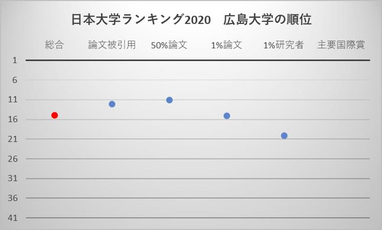 日本大学ランキング2020 広島大学の順位