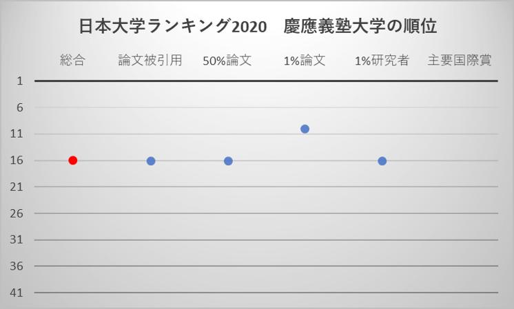 日本大学ランキング2020 慶應義塾大学の順位