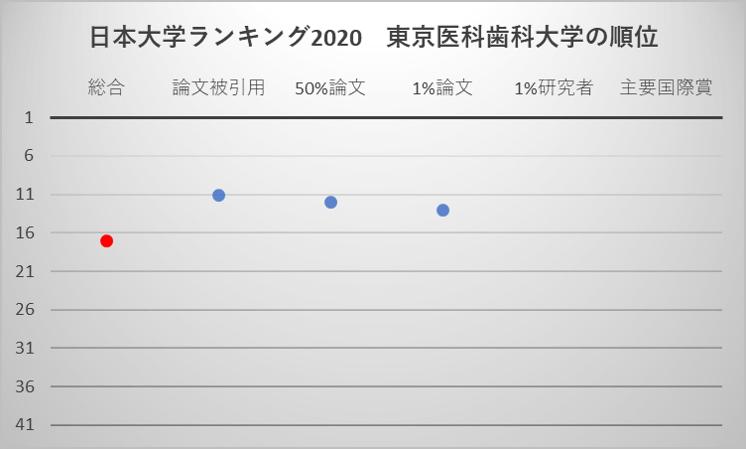 日本大学ランキング2020 東京医科歯科大学の順位