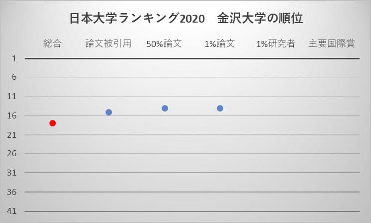 日本大学ランキング2020 金沢大学の順位
