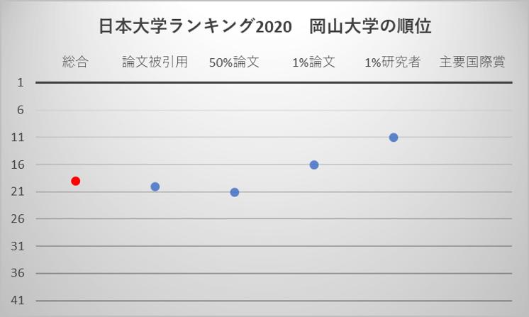 日本大学ランキング2020 岡山大学の順位