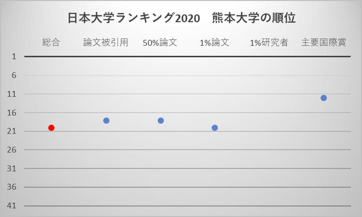 日本大学ランキング2020 熊本大学の順位
